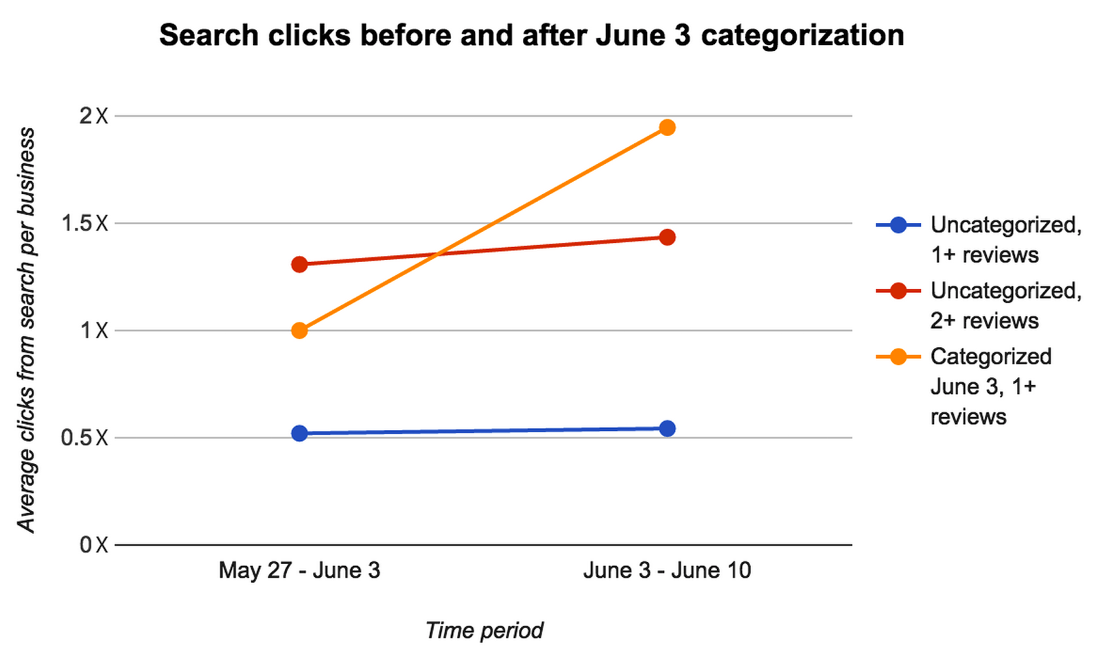The orange line shows that after categorization, businesses received approximately twice as many clicks (on average). The blue and red control lines, representing businesses which were not categorized, show that this change is due to categorization, instead of extraneous factors, like increased overall traffic or faulty metrics. (We abstracted the exact number of clicks, since that is non-public information.)