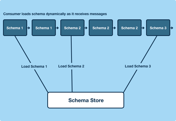 Consumers load schemas dynamically as they receive messages