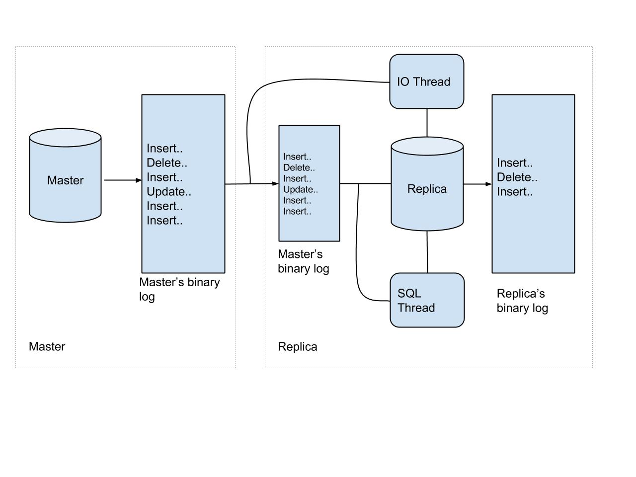 Streaming mysql tables in real time to kafka replication overview replication in mysql gamestrikefo Choice Image