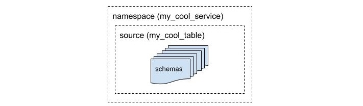 Group schemas based on namespace and source