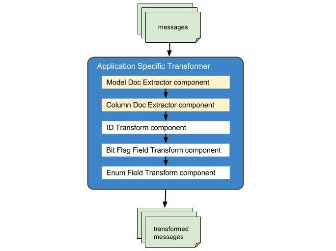 Transformation components in AST