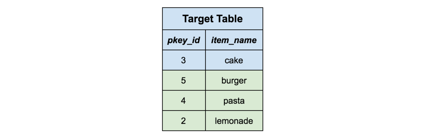 Inserting all rows from the staging table into the target table