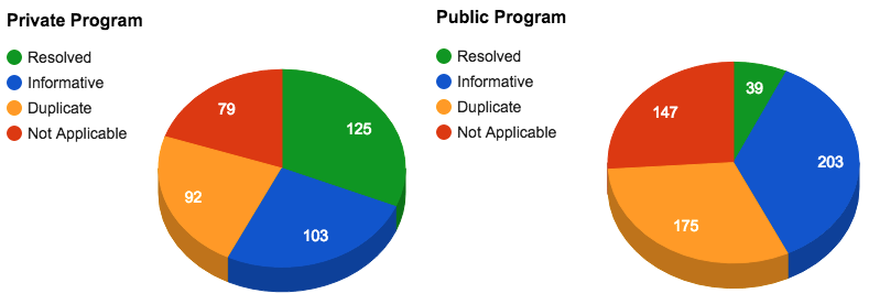 First 100 Days of Yelp's Public Bug Bounty Program