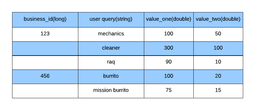 Moving Yelp's Core Business Search to Elasticsearch
