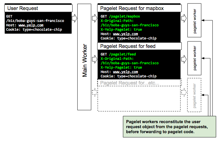 Generating Web Pages in Parallel with Pagelets, the Building