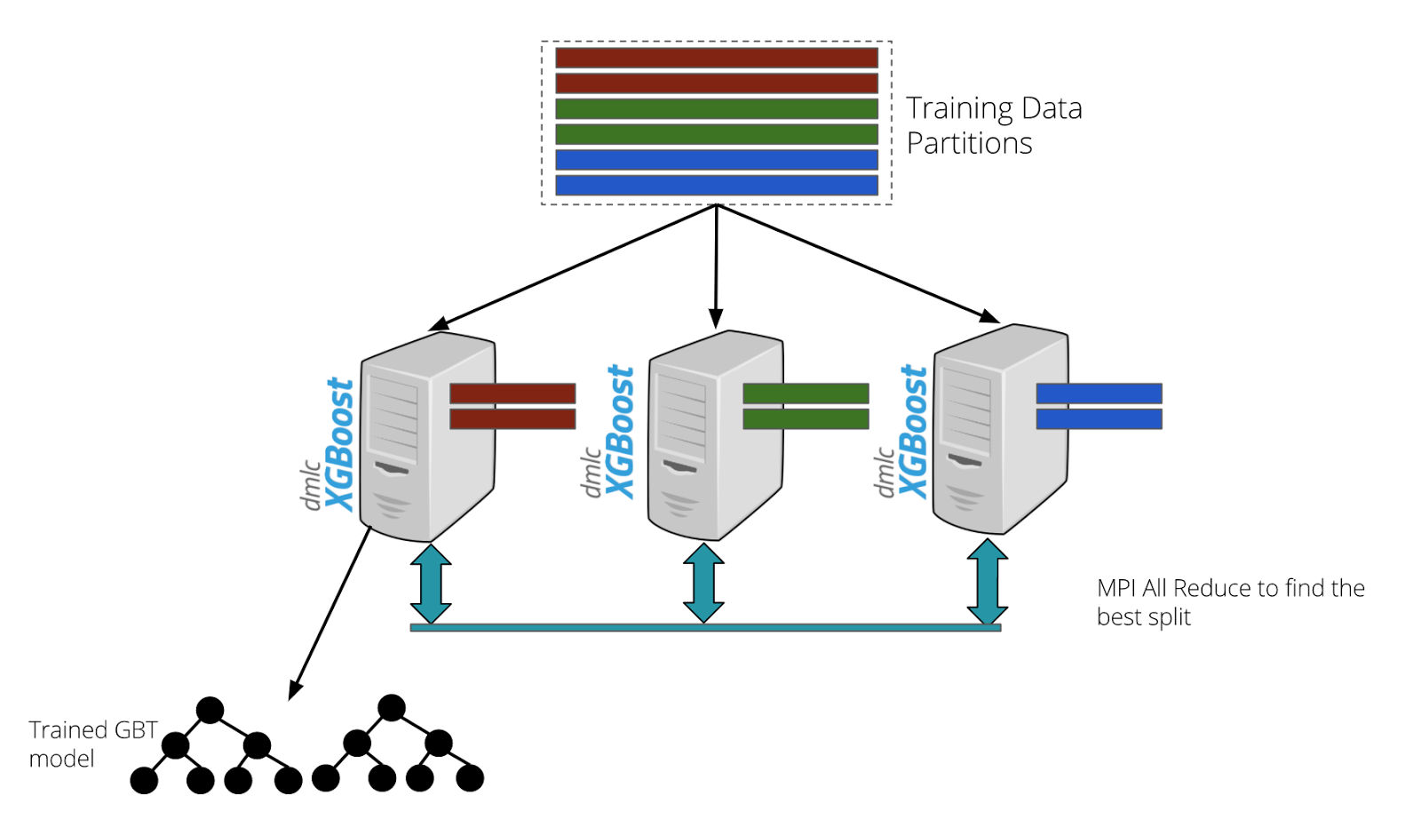 Figure 2. The GBT models are trained using a data parallel approach using distributed xgboost. The training process is fault-tolerant and includes hyperparameter selection using k-fold cross validation.