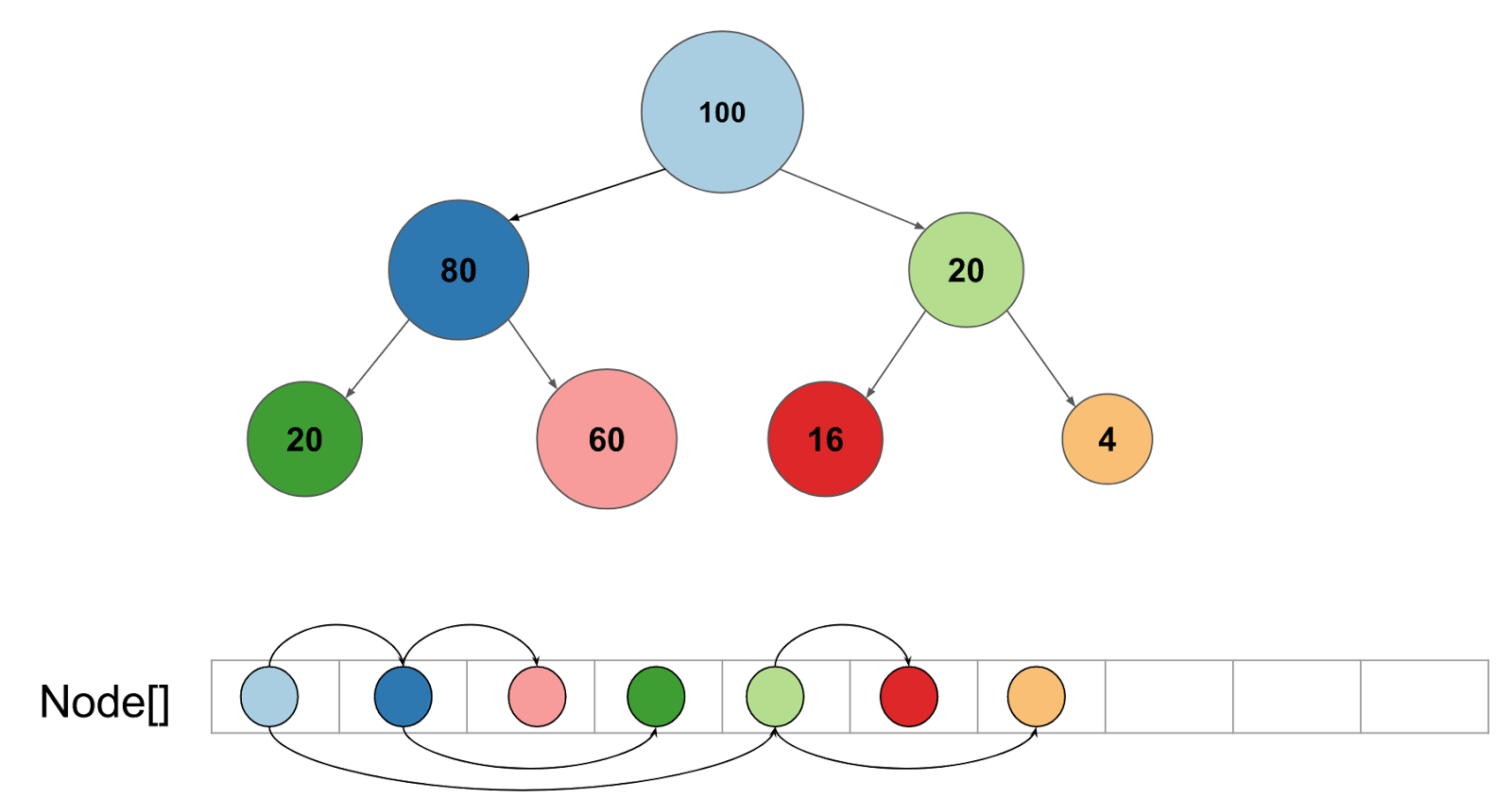 Figure 1. Each node is associated with a cover statistic that correlates with the number of instances at each node. Children with more instances are placed next to their parent in memory which makes the tree ordering cache friendly. The number in each node indicates the cover for that node.