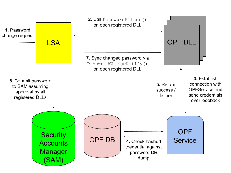 Figure 1: AD Password Filter Authentication Flow