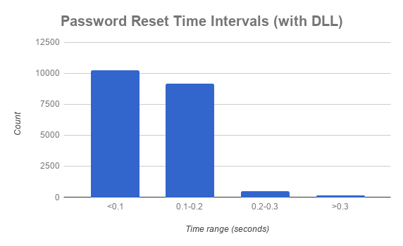 Figure 2: AD Password Reset Time Intervals (with DLL)