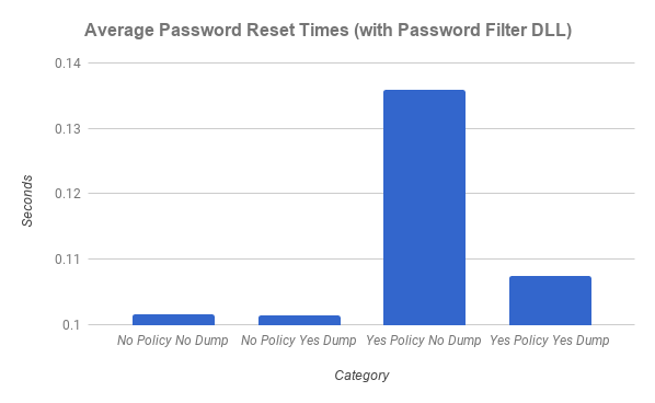 Figure 3: AD Password Reset Time Intervals (with DLL)