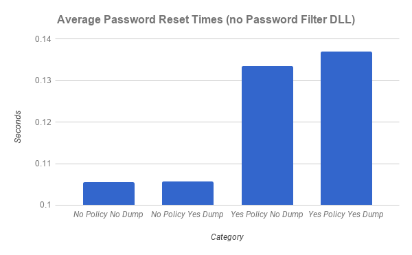 Figure 4: AD Password Reset Time Intervals (with DLL)