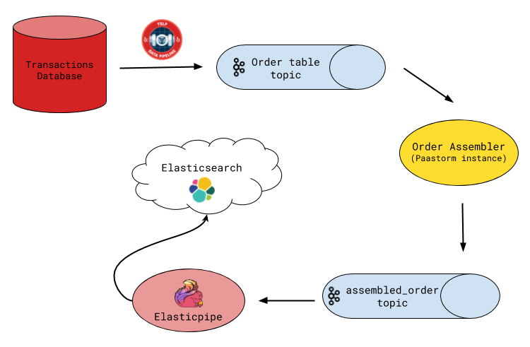Fast Order Search Using Yelp's Data Pipeline and Elasticsearch