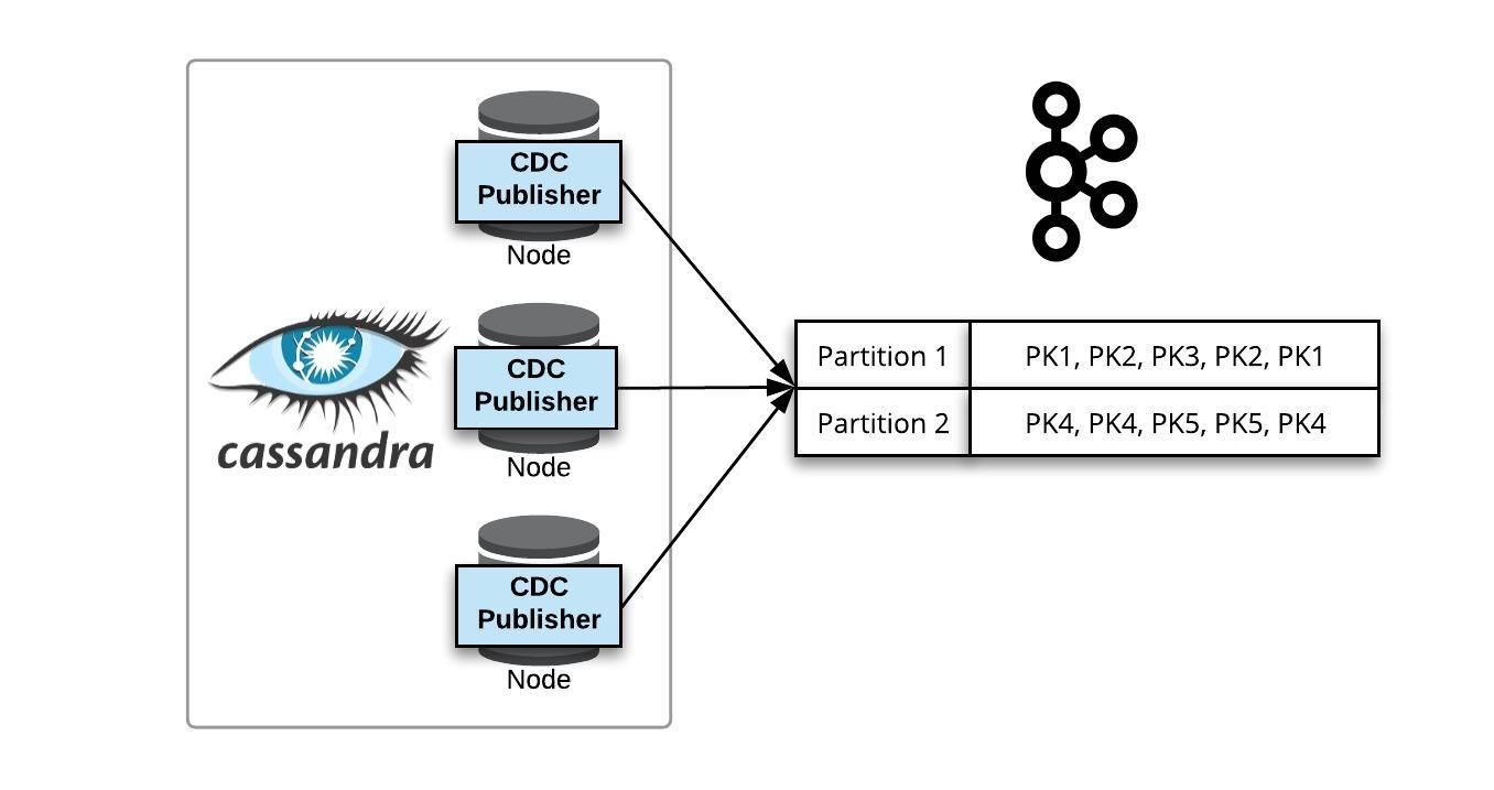 Publishing CDC to a Multi-Partition Kafka Topic