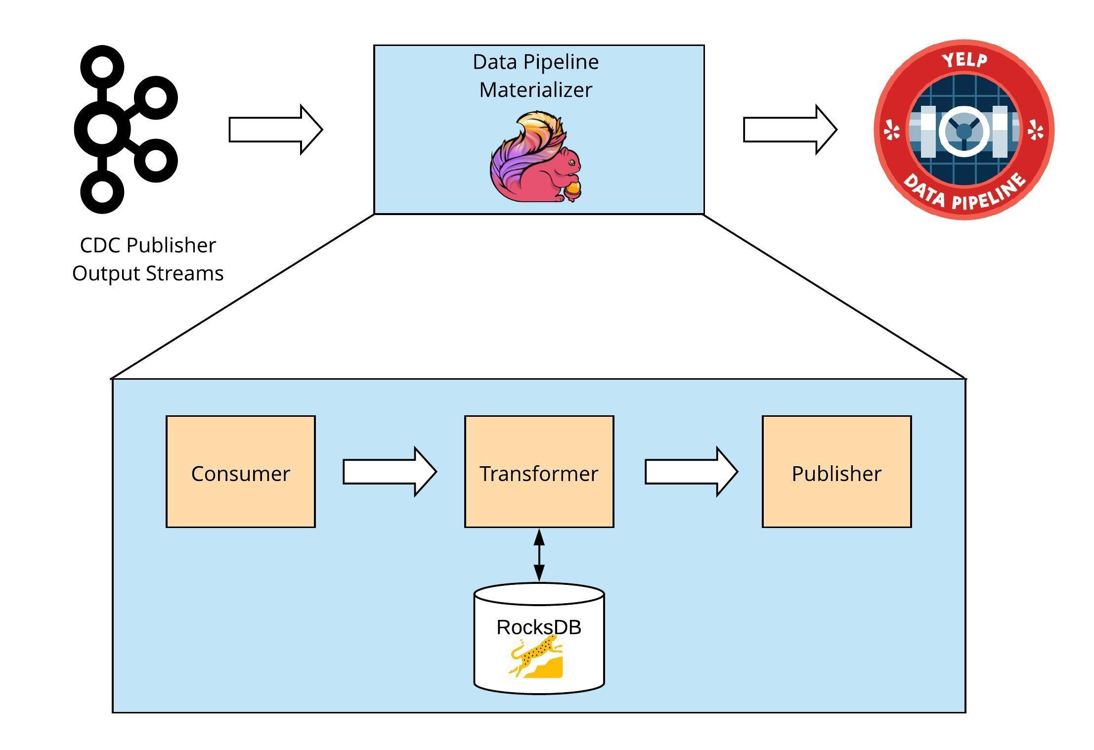 Data Pipeline Materializer