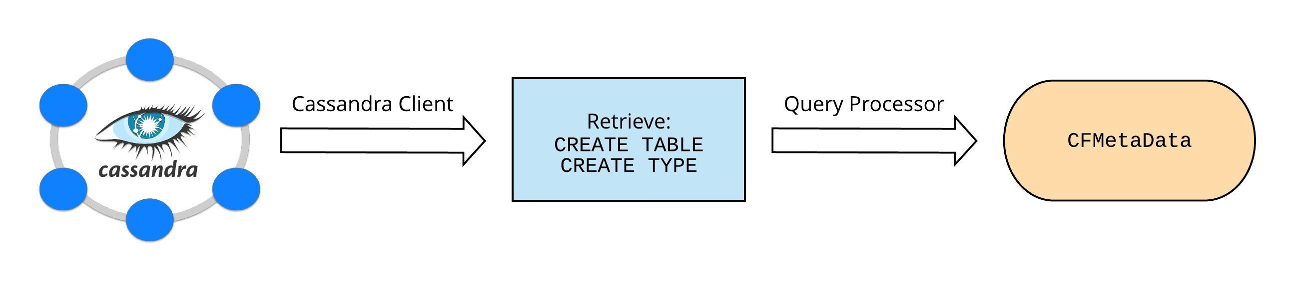 Loading Table Metadata from Cassandra
