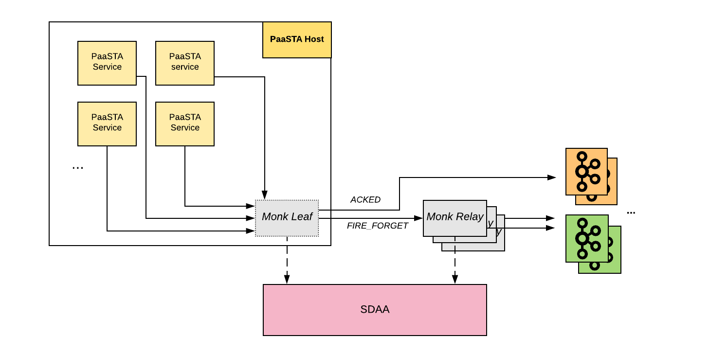 Figure: High-level Monk architecture