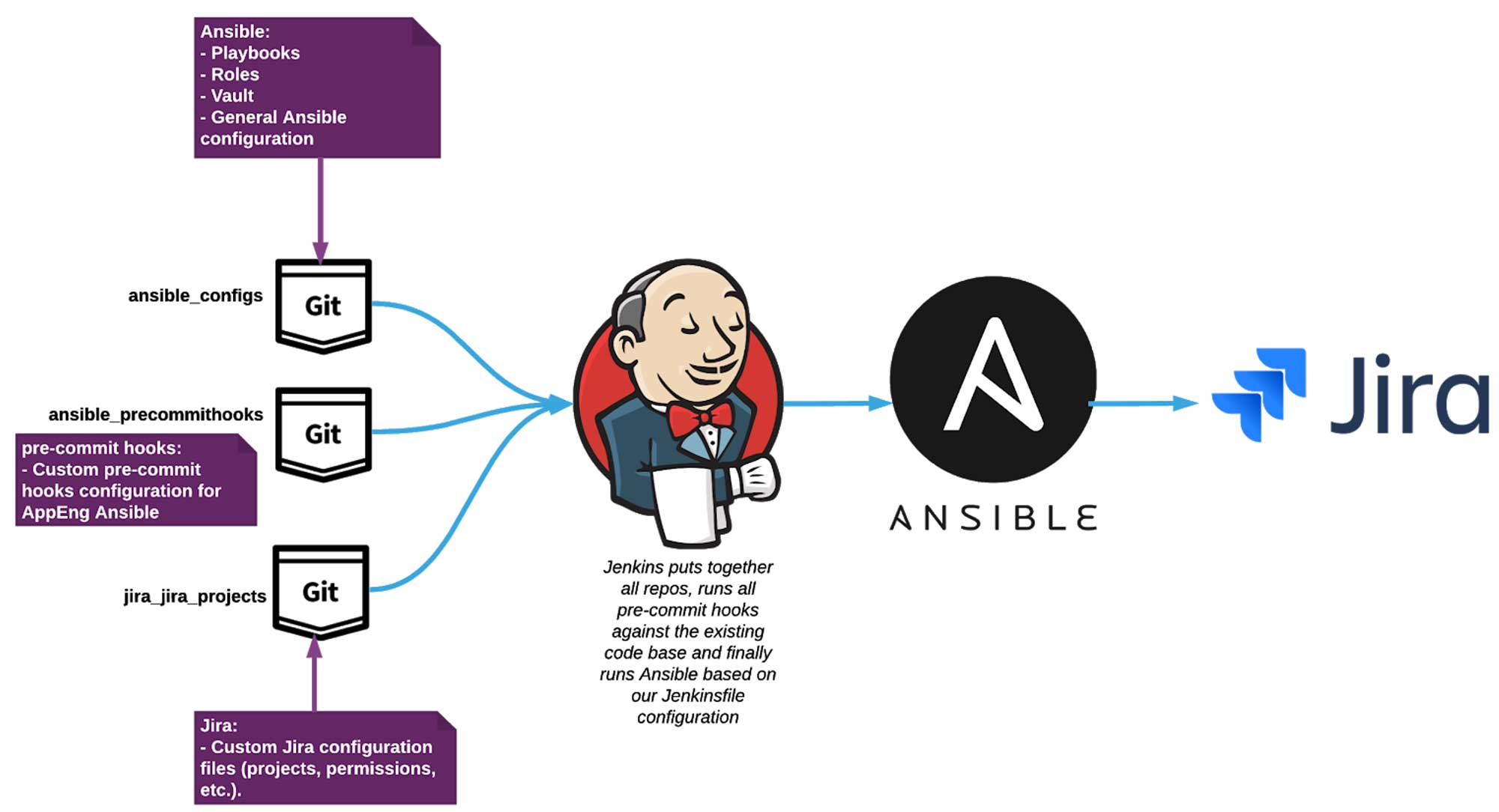 Jira & Ansible: Scaling Jira Server Administration for the