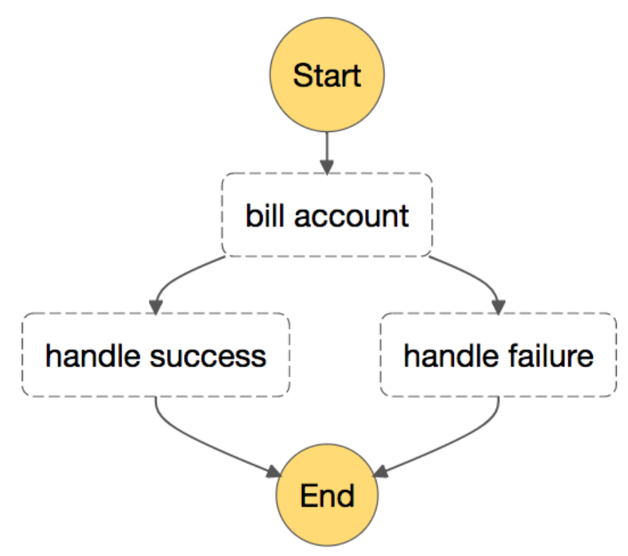 Billing with decoupled error handling