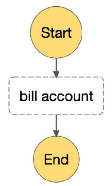 A initial (and very simple!) billing workflow