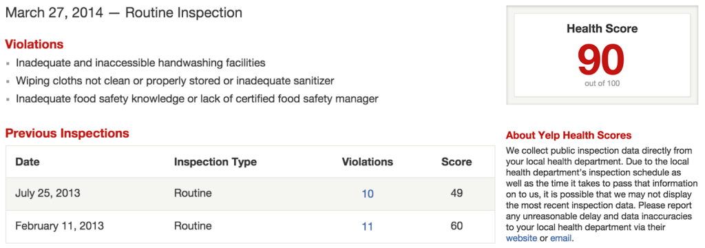 Figure 1: Health inspection history for a popular San Francisco restaurant. This restaurant's health score is predicted in Figure 2 below.
