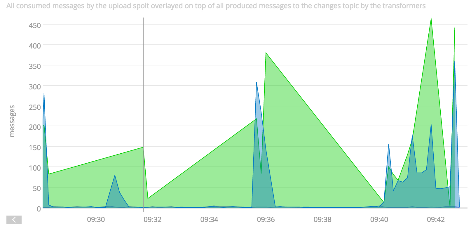 A SignalFX graph showing throughput for a producer and consumer in a Paastorm instance. In this case, incoming and outgoing messages are not matched.