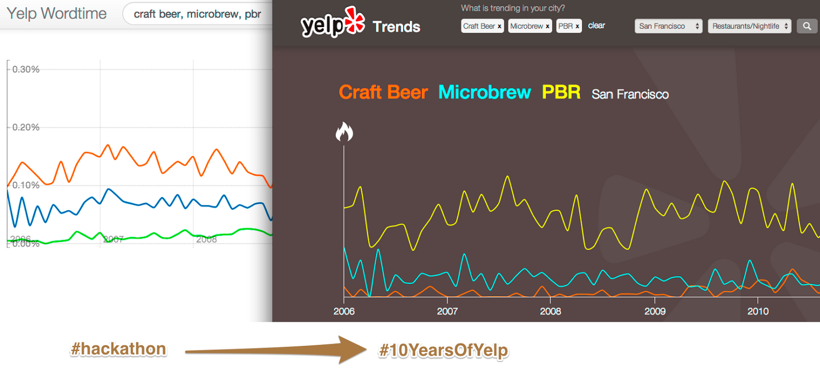 Meet Yelp Trends: A Fun Way to Visualize Trends From Millions of