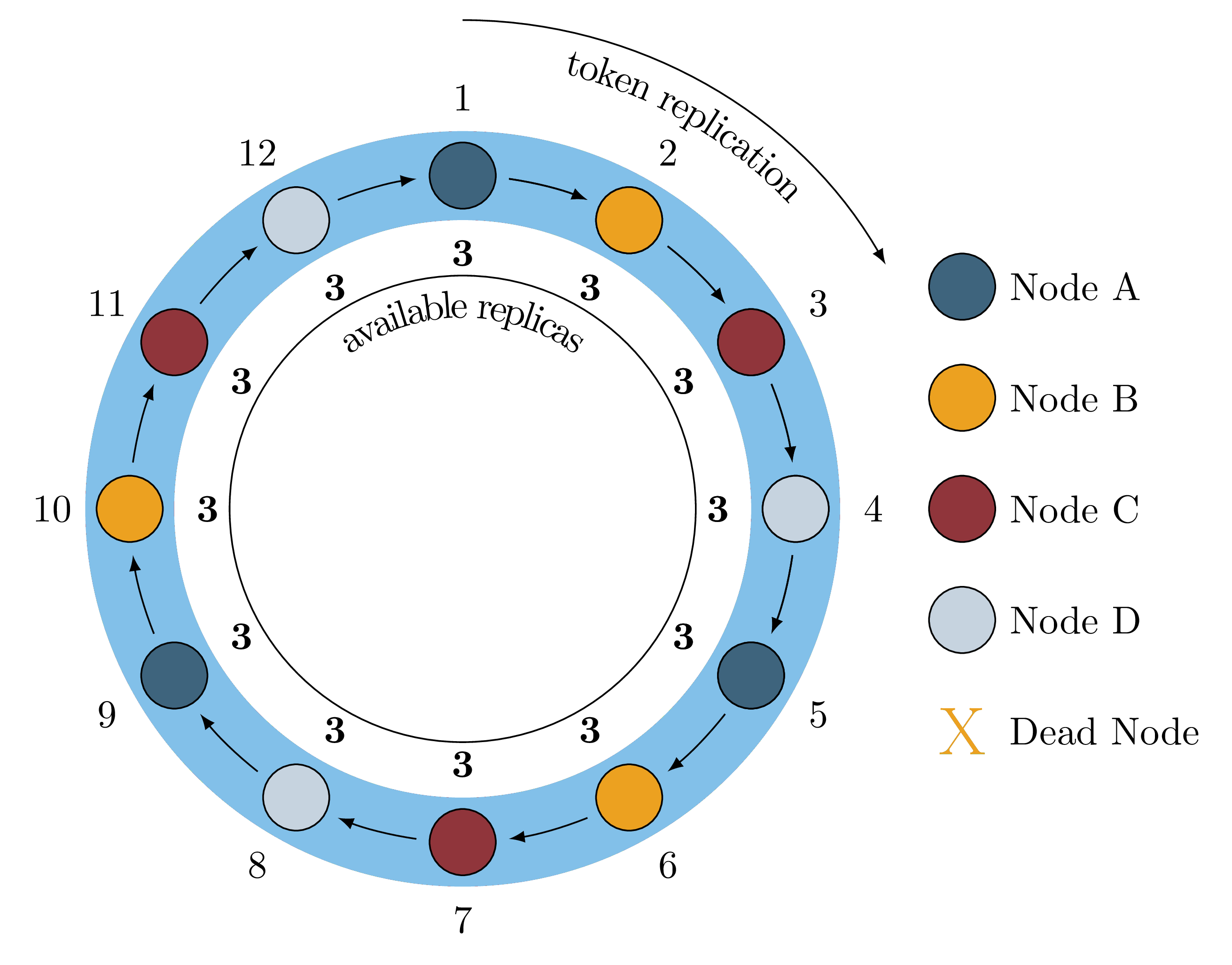 Figure 1: A Healthy Ring