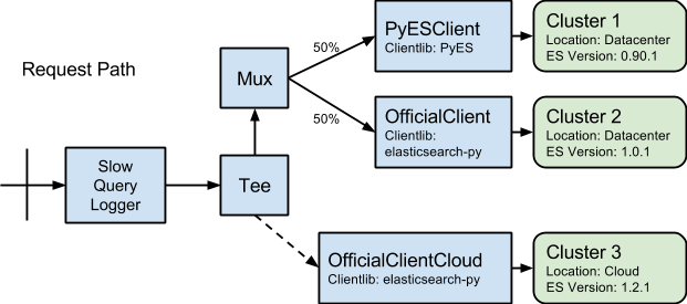 Scaling Elasticsearch to Hundreds of Developers