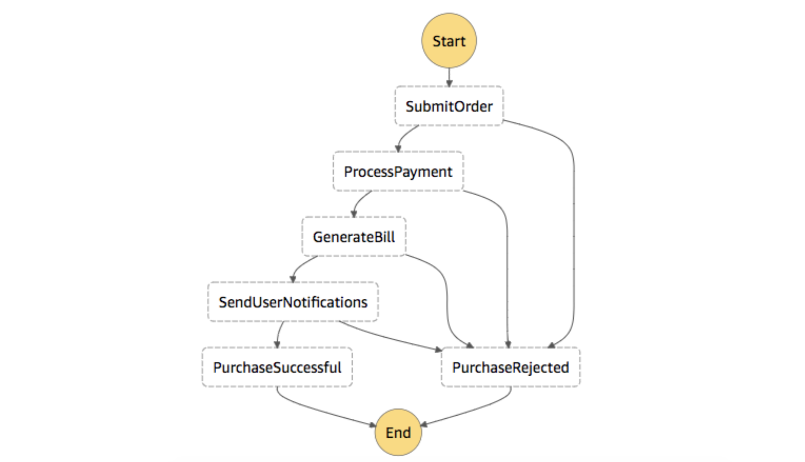 Figure 1: Illustrative Step Functions Workflow for Transactions Orders