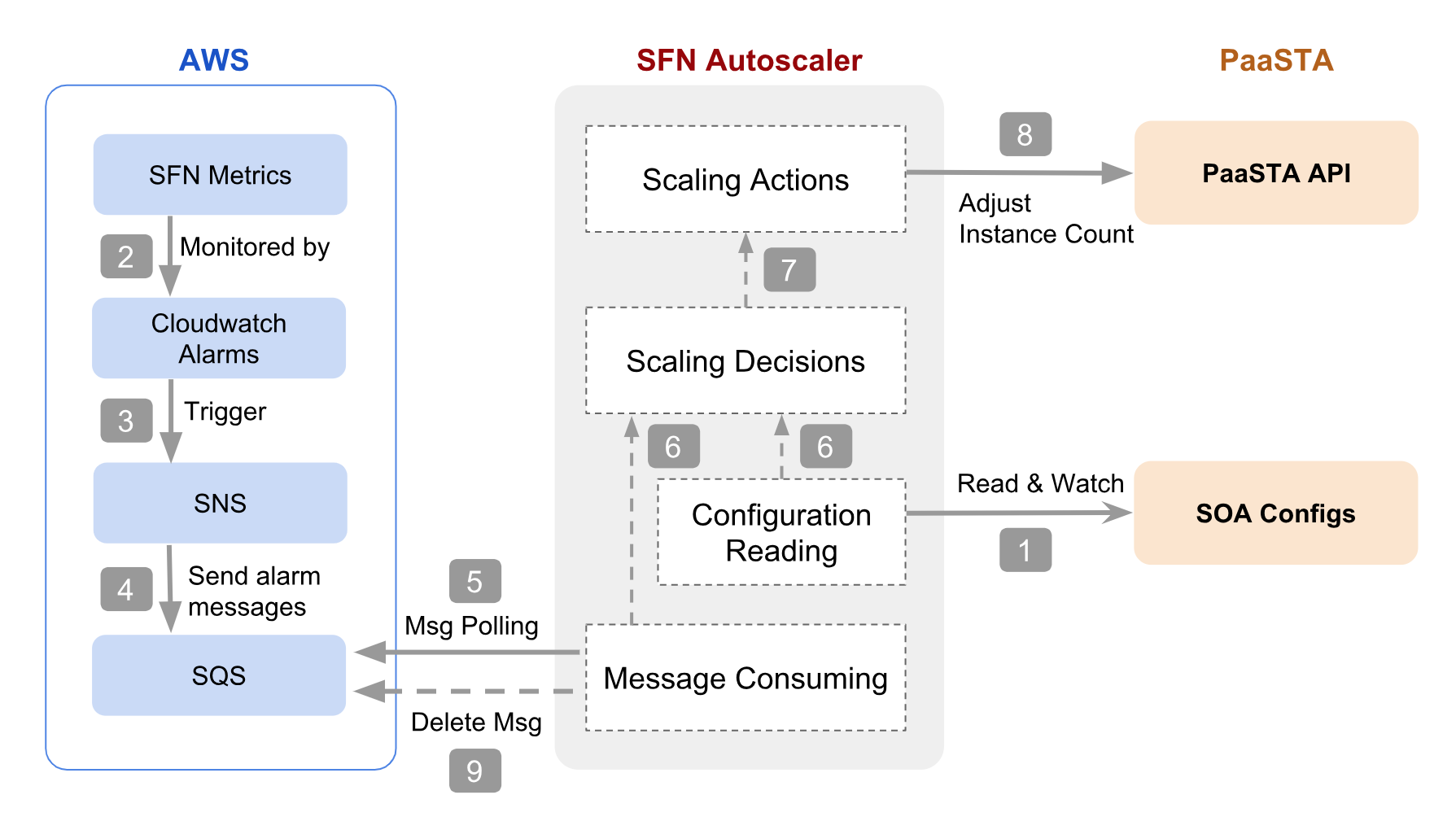Figure 3: Different components of the Autoscaler and it's interactions    with AWS services and PaaSTA