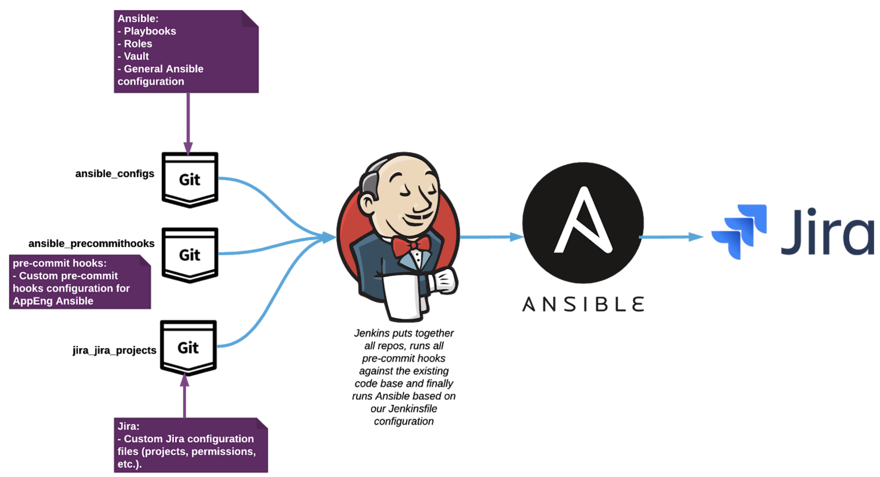 Jira & Ansible: Scaling Jira Server Administration for the Enterprise
