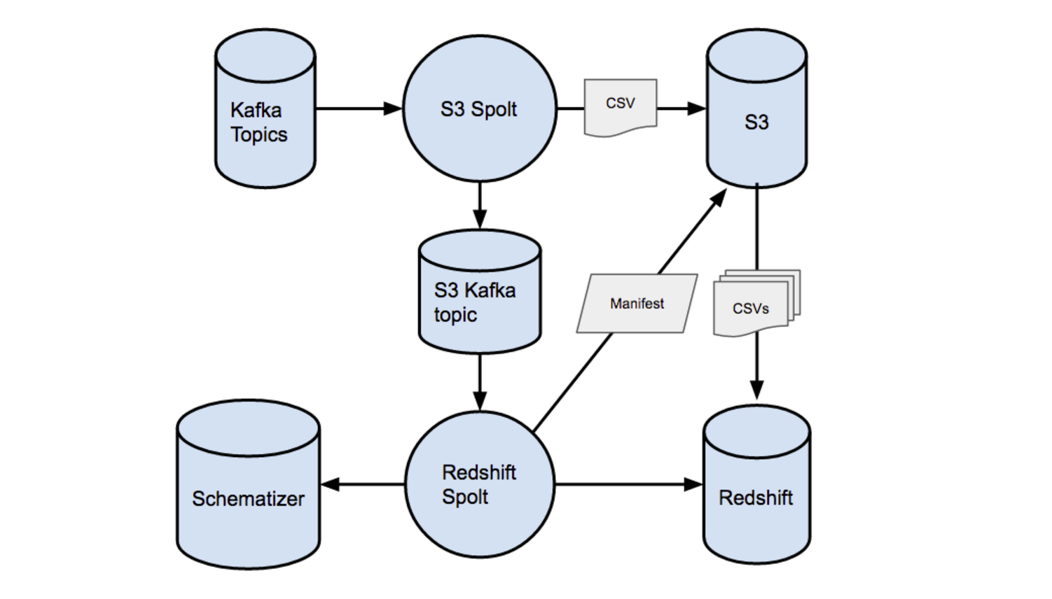 Streaming Messages from Kafka into Redshift in near Real-Time