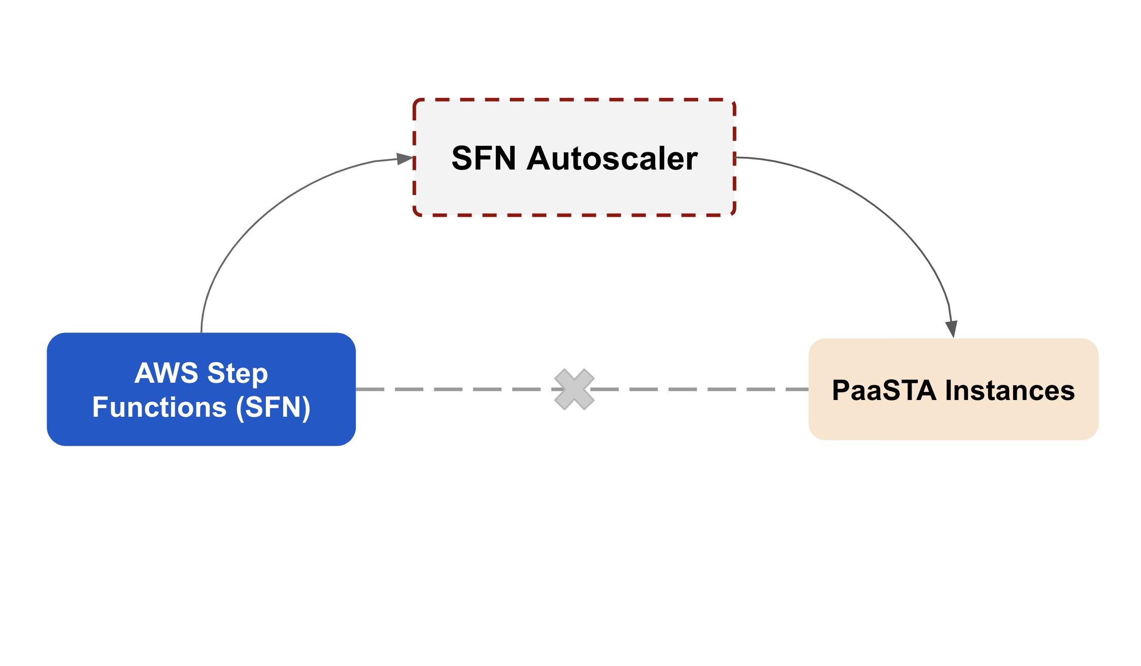 Autoscaling AWS Step Functions Activities